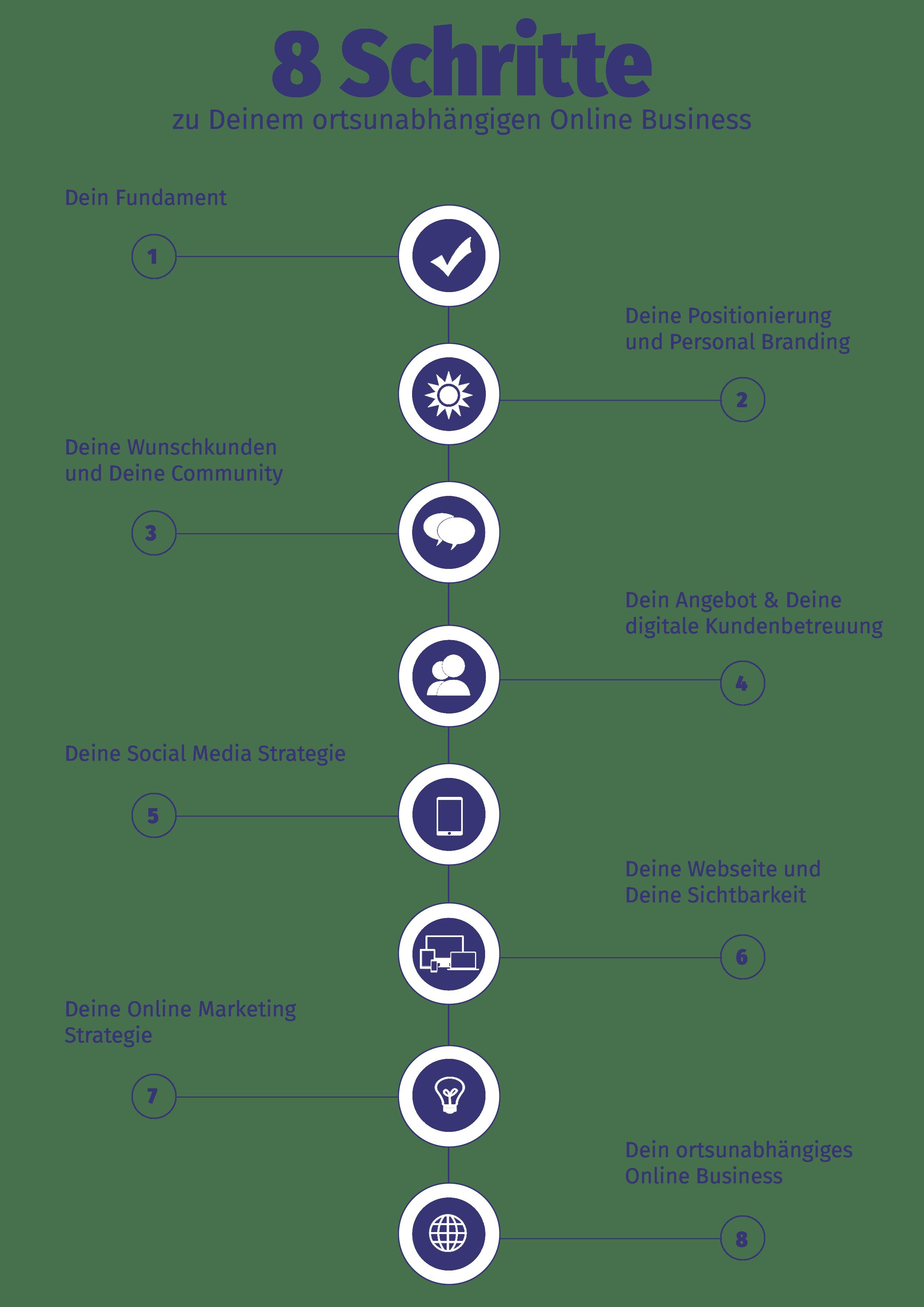 8 schritte zu einem ortsunabhängigen Online Business